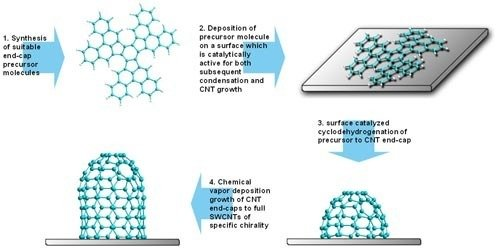 Direct Synthesis Of Carbon Nanotubes Max Planck Institut