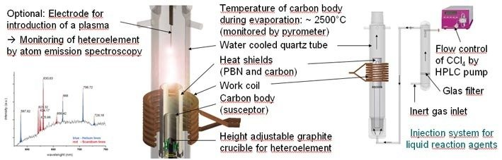 High Frequency Furnace | Max Planck Institute for Solid