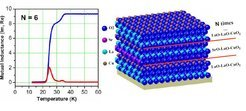 "<p align=""left""><strong>Fig. 2:</strong> Superconducting transition of Sr delta doped LCO superlattice with N=6 measured by using a mutual inductance setup (left panel). The sketch of the Sr delta doped LCO superlattice crystal structure (right panel)</p>"