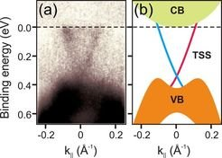 <p><strong>Fig. 2:</strong> (a) ARPES spectrum of Kawazulite, and (b) sketch of the electronic band structure derived from the measurement.</p>