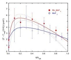 <strong>Fig. 2:</strong> Linewidths at 3K for Rb<sub>2</sub>MnF<sub>4</sub> (red) and MnF<sub>2</sub> (blue), with the calculated 4-magnon scattering subtracted off (this is less than 0.4µeV for Rb<sub>2</sub>MnF<sub>4</sub> and 0.05µeV for MnF<sub>2</sub>, for all <em>q</em>). The dashed curves show fits to 2-magnon scattering (see text); the fits shown by the solid curves also allow for a constant offset.