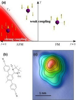 <p><strong>Fig. 1:</strong> The different regimes of the Kondo effect and the studied organic radical molecule: (a) For ferromagnetic coupling or at temperatures <em>T</em>»<em>T</em><sub>K</sub> , the system is in the weak coupling regime, which can be treated perturbatively. At temperatures <em>T</em><<em>T</em><sub>K</sub> and antiferromagnetic coupling the exchange interaction leads to entangled many-body state effectively screening the impurity spin. (b) Chemical structure of the molecule (C<sub>28</sub>H<sub>25</sub>O<sub>2</sub>N<sub>4</sub>). (c) High-resolution topography of one molecule. Contour lines are at height intervals of 50pm.</p>