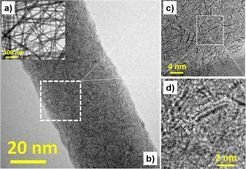 "<p class=""P1withIndendation""><strong>Fig. 1:</strong> a) Overview TEM-BF micrograph. b) HRTEM image displaying the ultrathin MoS<sub>2</sub> embedded in the carbon nanofiber. c) and d) Corresponding HRTEM images from the marked region in Figure b and c respectively, demonstrating detailed structure of single-layered ultrasmall MoS<sub>2</sub> embedded in the amorphous carbon.</p>"