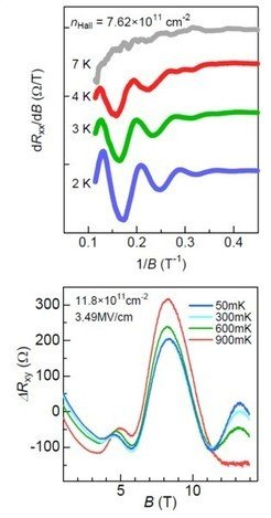 <strong>Fig. 2:</strong> The SdH oscillations in SrTiO<sub>3</sub>-FET at 2-7K (top) and below 1K (bottom).