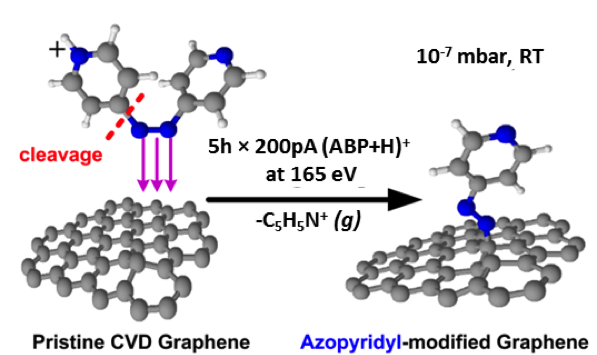 Hyperthermal ion beam functionalization of graphene