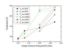 <strong>Fig. 3:</strong> Dependence of the Curie temperature <em>T</em><sub>C</sub> and the peak temperature <em>T</em><sub>P</sub> on the oxygen pressure during growth.