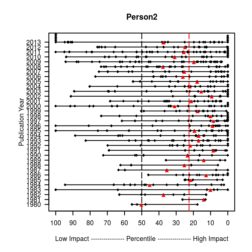 Person 2 is an example for a researcher who started to publish around the same time as person 1. Person 2 stayed longer active in research and has achieved a significantly higher impact than person 1. Many publications with the publication year 2013 have a percentile of 100. The reason is that those publications did not have enough time to accumulate sufficient citations. Usually, the most recent three years are neclected because the citation window is too short to allow a reliable evaluation.