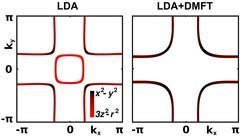 <strong>Fig. 3:</strong> Fermi surface of LAO/LNO calculated with LDA (left hand side) and LDA+DMFT in the so called d-only Hamiltonian (right hand side).