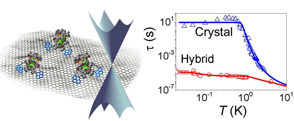 Coherent spin tunneling in molecular magnet-graphene hybrids