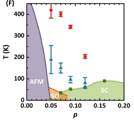 Figure 1: Phase diagram for light-driven non-equilibrium  superconductivity in YBCO. The red dots describe the highest temperature for which a superconducting-like state could be induced. The blue dots show the temperature for which the largest superconducting volume fraction could be induced. From C.R. Hunt et al. arxiv1607.08655 (2016).