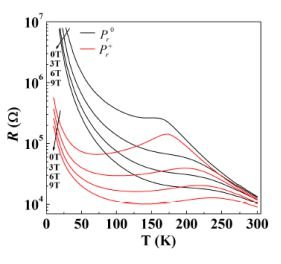 <p>Fig 2: Ferroelectric poling induced reduction in resistance of a LaMnO<sub>3+</sub><sub>δ</sub><sub> </sub>thin film.</p>