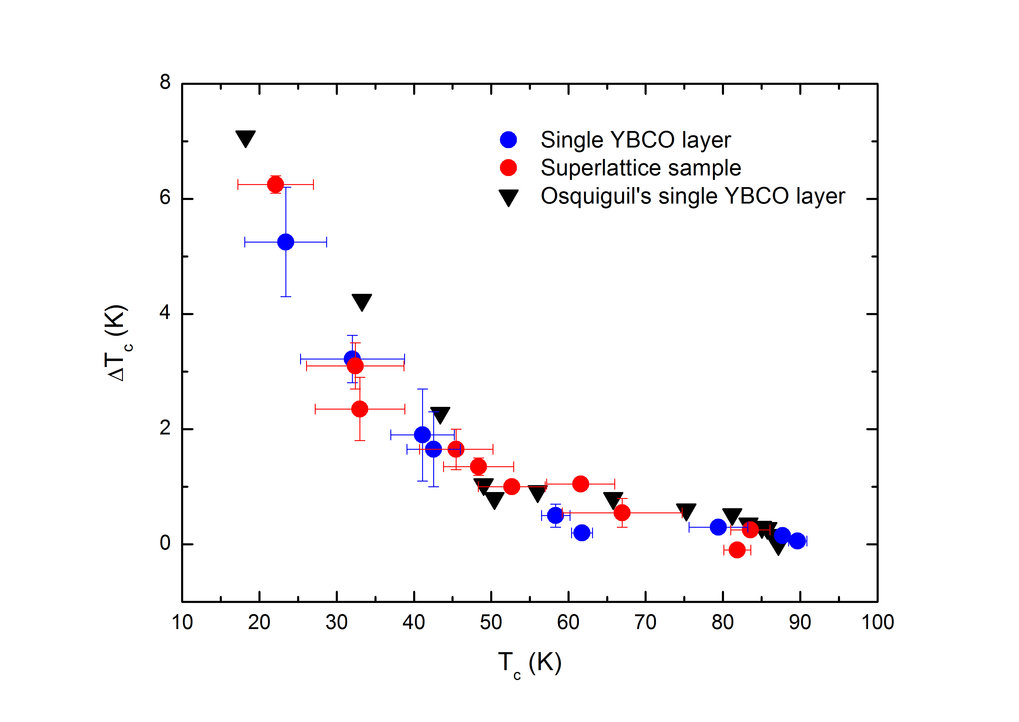 Fig.1: Superconducting transition temperature enhancement (ΔT<sub>c</sub>) due to PPC effect versus T<sub>c</sub> (onset) in single layer YBCO and in YBCO/LCMO superlattices (SLs). The blue and red data points indicate the single YBCO and the SLs, respectively.