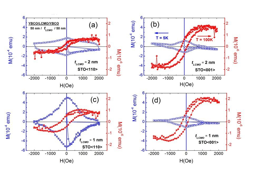 <p>Fig.1: The magnetization versus magnetic field M(H) measured at T=5K (blue) and T=100K (red) for the sample structure YBCO-50 nm/t<sub>LCMO</sub>/YBCO-50nm (t<sub>LCMO</sub> is thickness of LCMO layer) The external applied field was perpendicular to the CuO<sub>2</sub> planes in all cases. The left panel (a and c) refers to samples grown on STO (110), where the right panel (b and d) to samples grown on STO (001). The upper panels corresponds to shows the t<sub>LCMO</sub>=2nm, the lower to the t<sub>LCMO</sub>=1nm.</p>