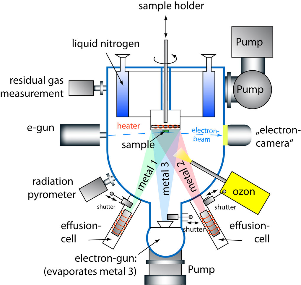 Schematic view of the MBE System
