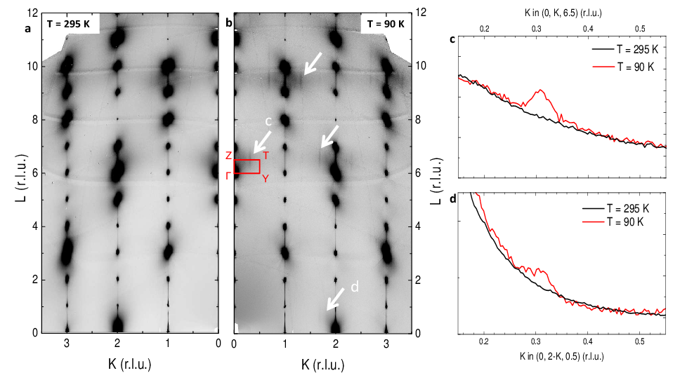 <p><strong>Fig. 1:</strong> (a) Diffuse scattering mapping of the <strong>Q</strong>=(<em>0,K,L</em>) plane at room temperature and (b) at <em>T</em>=90K. White arrows indicate the CDW superstructure peaks. (c) and (d) display cuts of these maps along (<em>0,K,6.5</em>) and (<em>0, 2–K, 0.5</em>)$, respectively. The red box corners correspond to the Γ, <em>Y</em>, <em>T</em> and <em>Z</em> points of the BZ centered at <strong>Q</strong>=(<em>0,0,6</em>).</p>