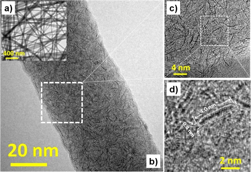 Fig. 1: a) Overview TEM-BF micrograph. b) HRTEM image displaying the ultrathin MoS2 embedded in the carbon nanofiber. c) and d) Corresponding HRTEM images from the marked region in Figure b and c respectively, demonstrating detailed structure of single-layered ultrasmall MoS2 embedded in the amorphous carbon.