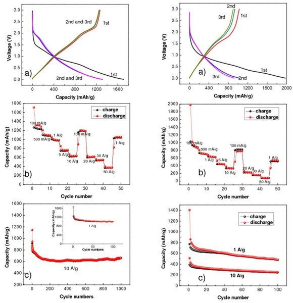 Fig. 2: Left: Excellent electrochemical performance of single-layered MoS2-carbon nanofiber composite for lithium batteries. a) Charge and discharge voltage profiles for the first three cycles at 100mA/g. b) Rate performance. c) Cycling performance. Right:Excellent electrochemical performance of single-layered MoS2-carbon nanofiber composite for sodium batteries. a) Charge and discharge voltage profiles for the first three cycles at 100mA/g. b) Rate performance. c) Cycling performance.