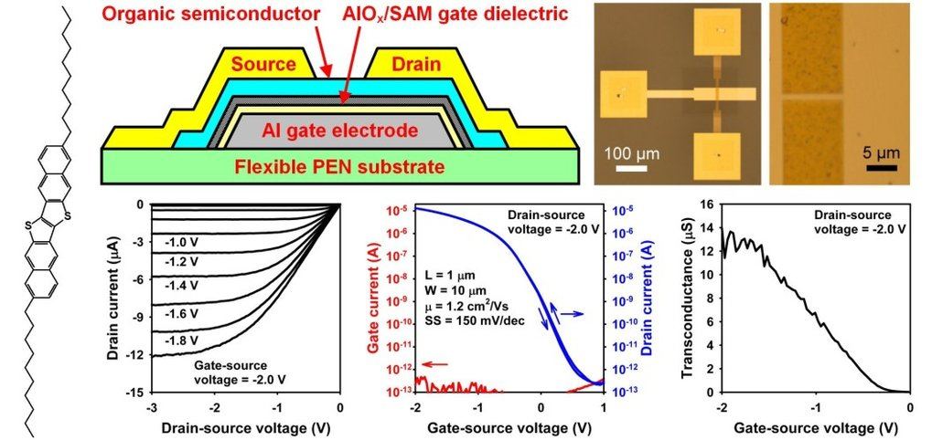 <strong><strong>Fig. 1: </strong></strong>Schematic cross-section, photographs, and measured current-voltage characteristics of a C<sub>10</sub>‑DNTT <em>p‑</em>channel TFT with a channel length of 1 µm fabricated on a flexible polyethylene (PEN) substrate. The TFT has an effective field-effect mobility of 1.2cm<sup>2</sup>/Vs, an on/off current ratio of 10<sup>7</sup>, a subthreshold swing of 150mV/decade, and a width‑normalized transconductance of 1.2S/m. Also shown is the chemical structure of the organic semiconductor (C<sub>10</sub>-DNTT) employed for these TFTs [2].