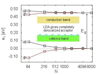 <strong>Fig. 1:</strong> Evolution of the conduction band and valance band splitting in GaMnAs as a function of defect concentration, each supercell contains one Mn atom (N: number of atoms).