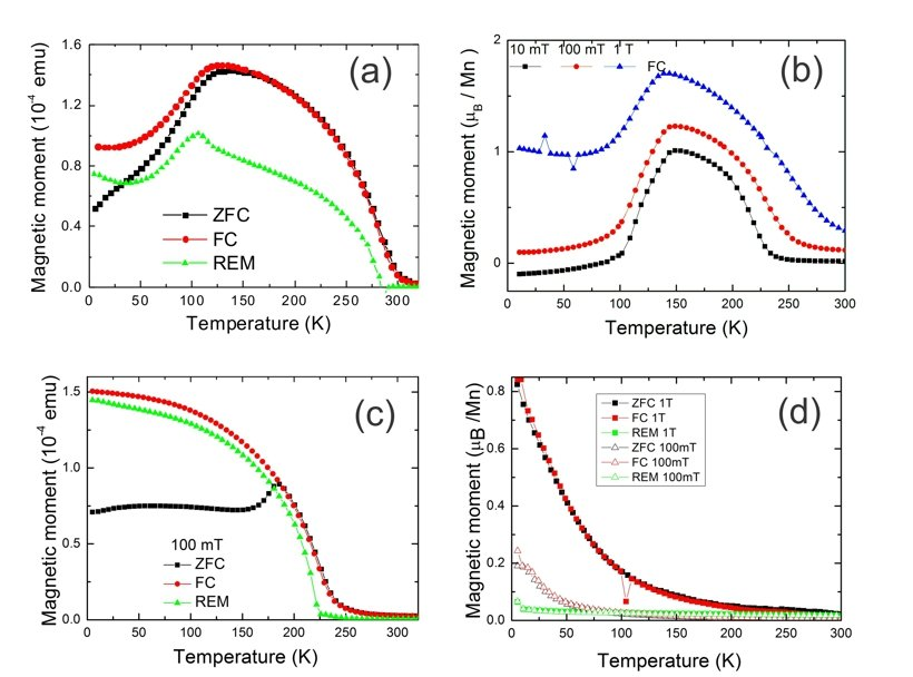 <strong>Fig. 1:</strong> Temperature dependence magnetization measurements performed in a SQUID magnetometer with in-plane applied magnetic field on: (a) 2u.c. thick LSMO/2u.c. thick SrRuO<sub>3</sub> superlattice; (b) 2u.c. thick LSMO/9u.c. thick SrRuO<sub>3</sub> superlattice;(c) 2u.c. thick LSMO/2u.c. thick CaRuO<sub>3</sub> superlattice; (d) 3u.c. thick LSMO/3u.c. thick Sr(Ti,Nb)O<sub>3</sub> superlattice