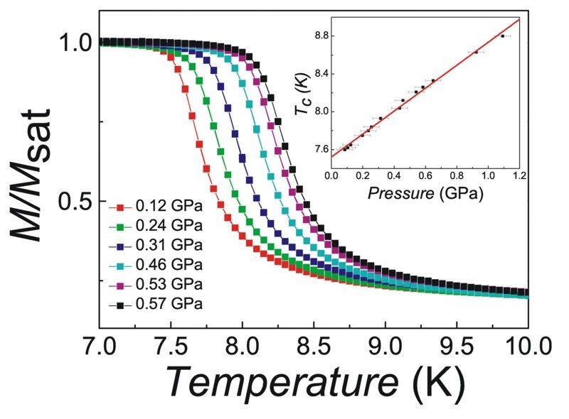 Fig. 3: Low-field magnetic susceptibility of a polycrystalline sample of CuAs2O4 measured with different hydrostatic pressures applied. The inset shows the pressure dependence of the Curie temperature.