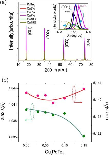 <strong>Fig. 2:</strong> (a) The (00l) peaks shift with different Cu doping content. Inset is the enlarged shift (00<em>1</em>) peaks. (b) The <em>a</em> and <em>c</em> lattice parameters varies with the Cu doping content.