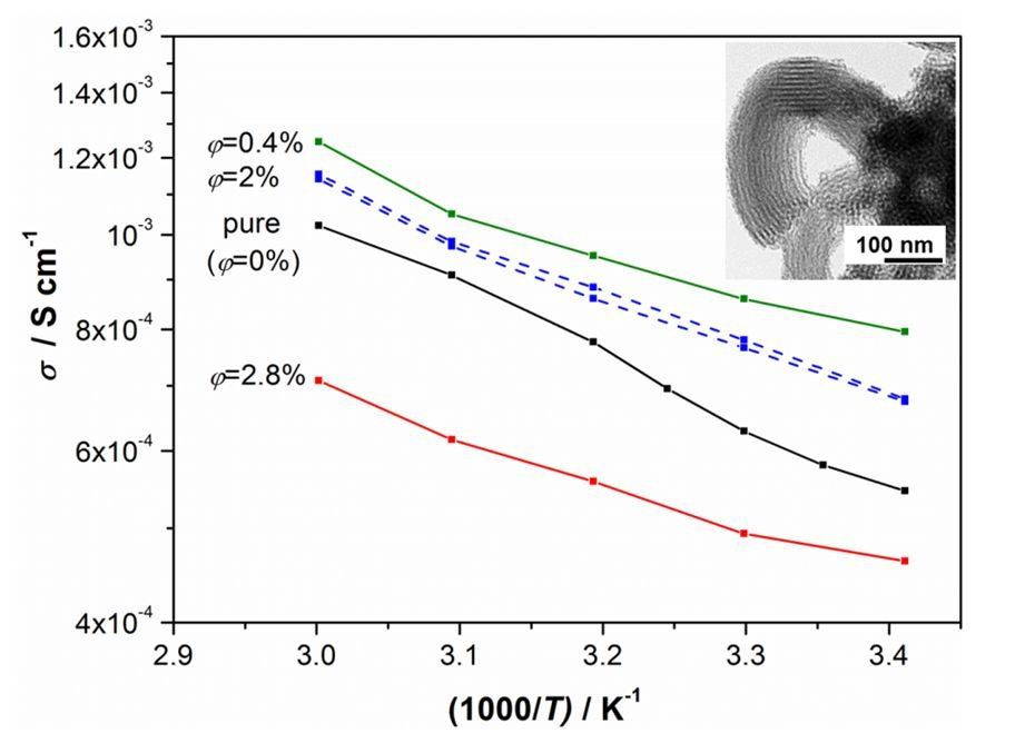 <strong>Fig. 2:</strong> AC conductivity effects in soggy-sand electrolytes (1M lithium triflate / polyethyleneglycol-150) with MSU-H mesoporous silica fillers as a function of temperature for various volume fractions. Inset: TEM micrograph of a typical worm-like MSU-H particle.