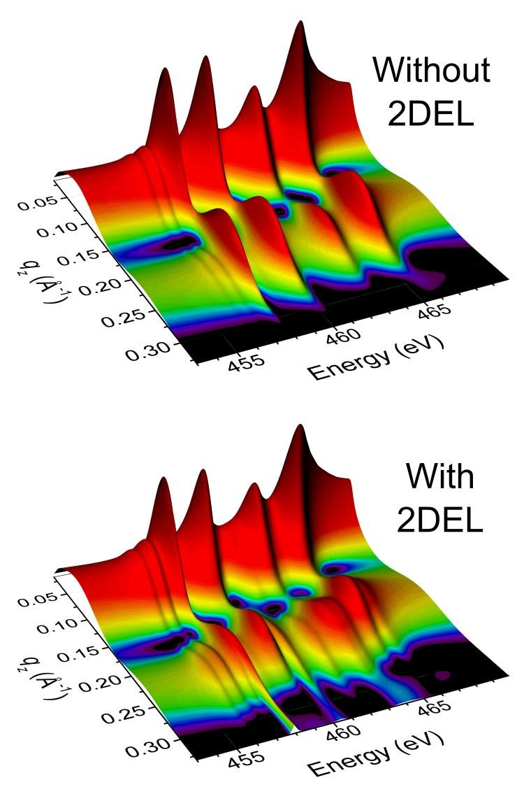 Figure 2: Simulated reflectivity maps demonstrate the high sensitivity that resonant x-ray reflectometry has to the interface reconstruction phenomena.  The maps show the reflected intensity as a function of momentum transfer qz (or reflection angle) across the Ti L2,3 resonance in the presence (upper) or absence (lower) of the 2D electron liquid (2DEL).  At high momentum transfers, very detailed multiplet-derived structures arise due to the 2DEL.  Our recent experiments on samples above and below critical LaAlO3 thickness for 2DEL formation have verified this sensitivity, and characterized the 2DEL in great detail.