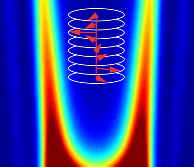 Exchange interactions between electrons have been experimentally measured in a spiral magnet close to a metal-insulator transition. The neutron scattering data indicate that spiral magnetic state arises from a competition between short-range ferromagnetic exchange and longer-distance antiferromagnetic exchange, confirming predictions by de Gennes in 1960.