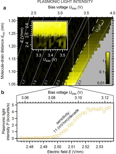 <strong>Fig. 2:</strong> Electronic characteristics of the plasmon-emitting transistor. (a) Detected light intensity (yellow) represented in a logarithmic scale in units of 1000 photons/s. Main graph: Light as a function of source–drain voltage (horizontal axis) and distance between molecule and STM tip (vertical axis). The data inside the dotted rhomb is repeated in the inset, after a coordinate transformation yielding the electric gate field <em>E</em> as the independent (vertical) axis. The data in the small rectangle at the bottom of the main graph is shown in full detail in (b).