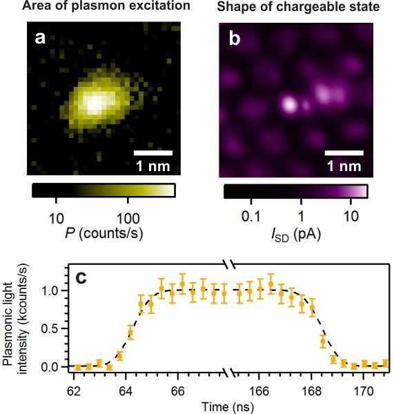 <strong>Fig. 3:</strong> (a) The area over which plasmonic excitation is enabled (yellow) exceeds the diameter of the molecule (1nm). (b) Shape of the molecular electronic state (central bright spot) which becomes charged in the experiment. (c) Time-resolved light emission (yellow symbols) in response to a repetitive bias voltage pulse. The measurement exhibits no deviation from the pure instrumental function (dashed black curve) calculated for the true pulse shape and the time jitter of the photon detector.
