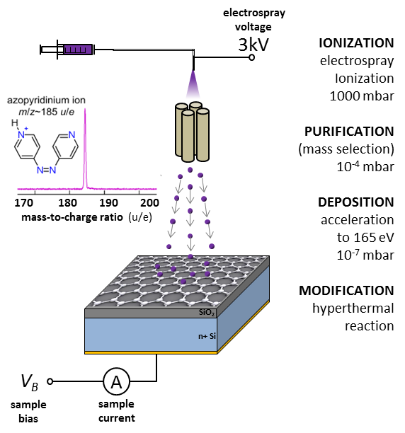 <strong>Fig. 1:</strong> Schematic of the experimental setup for graphene functionalization via hyperthermal reaction.