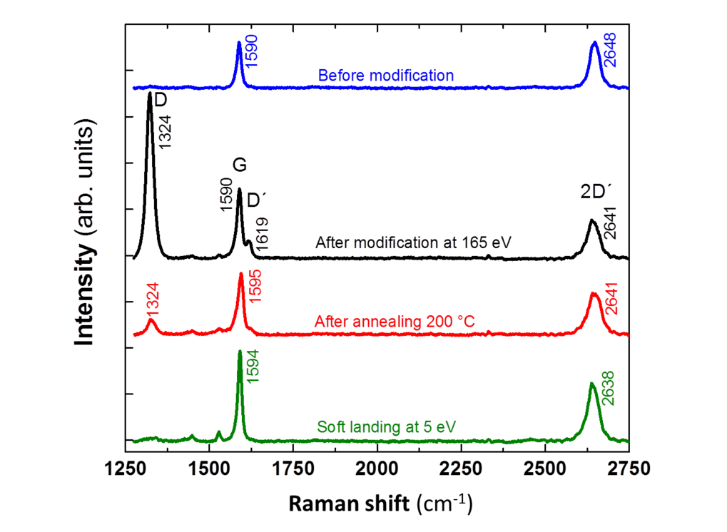 <strong>Fig. 2:</strong> Raman spectra of a CVD graphene sample before and after hyperthermal functionalization with azopyridyl groups, as well as after annealing of the modified sample. Soft landing is shown at the bottom for comparison.