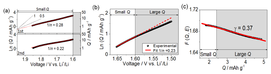 <strong>Fig. 1: </strong>(a) Dependence of lithium interfacial storage on lithium activity in the first and second cycle in Ni:LiF nano-composites. the 1/n value varies by not more than 0.05. It has to be noted that the results for the second cycle are more reliable, as the first discharge lacks of reversibility. (b) Dependence of lithium interfacial storage on lithium activity. (c) The fit derived from data in Fig. 1(b) displays the validity of Eq. (1) over the whole Q range for Ni:LiF. The <em>y</em> axis refers to <em>F(Q,E)≡</em>E+(4<em>k<sub>B</sub>T</em>/e)ln<em>Q</em>, here with n = 4. All dashed lines are shown for comparison. Bold red line is fitted; black curve refers to experiment data [3].