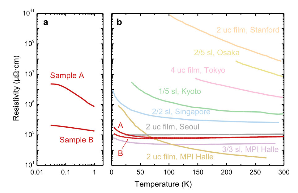 <strong>Fig. 3: </strong>Temperature dependence of the resistivities of samples A and B. (a) Temperature range below 1 K on a logarithmic scale. (b) Temperature range 2 < T < 300 K on a linear scale. For comparison, thin-film and superlattice (sl) samples found in the literature with a comparable thickness of the SrRuO<sub>3</sub> layers are shown as well; for the respective references please see [Hughes]. All samples were grown on SrTiO<sub>3</sub> substrates.
