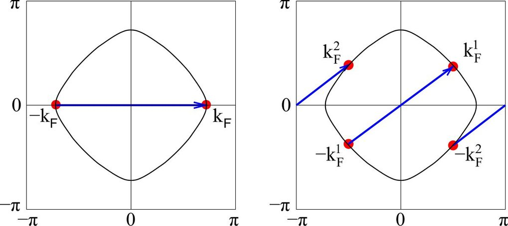 Fig. 1: Axial 2kF wave vector of the form (Q,0) (left) and 2kF wave vector of the form (π,Q) (right), and the corresponding hot spots on the Fermi surface.