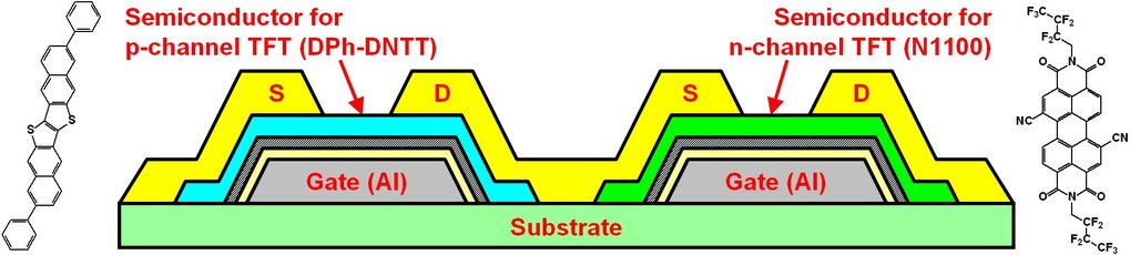 <strong>Fig. 1:</strong> Schematic cross-section of the organic TFTs fabricated on a flexible polyethylene naphthalate (PEN) substrate and chemical structures of the organic semiconductors DPh-DNTT (for the p-channel TFTs) and Polyera ActivInk<sup>TM</sup> N1100 (for the n-channel TFTs).
