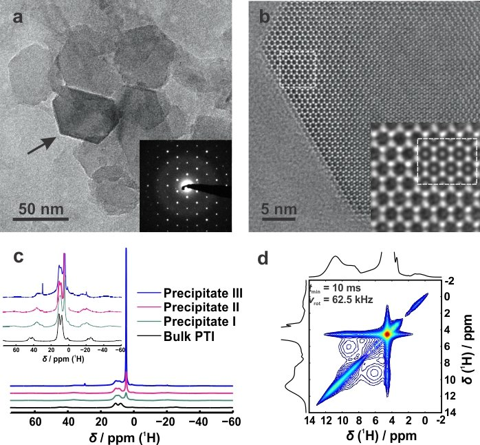 <p><strong>Fig. 2:</strong> TEM image of exfoliated ultrathin PTI nanosheets (a) and the SAED pattern of the marked nanoplatelet (inset); (b) higher magnification of a PTI nanosheet edge viewed along [001] and simulation (JEMS; Δ<em>f</em> = +50 nm, <em>t</em> = 2.70 nm; inset). <sup>1</sup>H MAS NMR spectra for Precipitates I-III and bulk PTI, respectively (c). <sup>1</sup>H–<sup>1</sup>H proton driven spin diffusion spectrum recorded for Precipitate III (d).<br />Adapted with permission from Ref. [3]. Copyright (2014) American Chemical Society.</p>