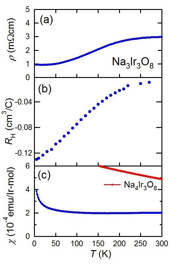 <strong><strong>Fig. 2:</strong></strong> (a) Resistivity, (b) Hall coefficient and (c) Magnetic susceptibility of Na<sub>3</sub>Ir<sub>3</sub>O<sub>8</sub> single crystal. The red dots in (c) represent magnetic susceptibility of Na<sub>4</sub>Ir<sub>3</sub>O<sub>8</sub> polycrystalline sample for comparison.