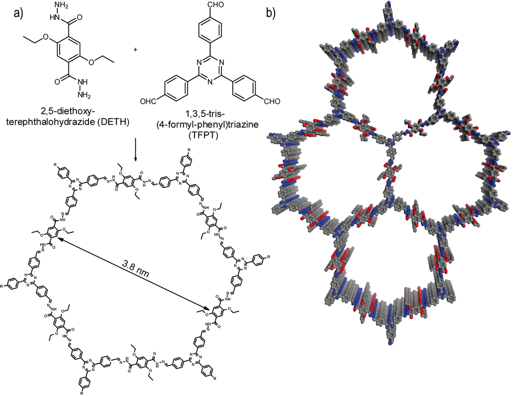 <p><strong>Fig. 1:</strong> Acetic acid catalysed hydrazone formation furnishes a mesoporous 2D network with a honeycomb-type in plane structure. (a) Scheme showing the condensation of the two monomers to form the TFPT–COF. (b) TFPT–COF with a cofacial orientation of the aromatic building blocks, constituting a close-to eclipsed primitive hexagonal lattice (grey: carbon, blue: nitrogen, red: oxygen).<br /> Reproduced from Ref. [3] with permission from The Royal Society of Chemistry.</p>