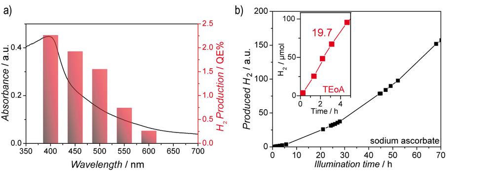 <p><strong>Fig. 3:</strong> Optical properties of the TFPT–COF and photocatalytic hydrogen evolution. (a) Overlay of UV/Vis absorption of TFPT–COF and wavelength-specific hydrogen production of Pt-modified TFPT–COF in a 10 vol% aqueous triethanolamine solution using 40 nm FWHM band-pass filters. (b) Time course of hydrogen evolution from an aqueous sodium ascorbate solution by the Pt-modified TFPT–COF under visible light irradiation (λ > 420 nm). The inset shows the hydrogen evolution rate (19.7 μmol h<sup>–1</sup>) from 10 vol% aqueous triethanolamine solution over 5 h (red). <br />Adapted from Ref. [3] with permission from The Royal Society of Chemistry.</p>