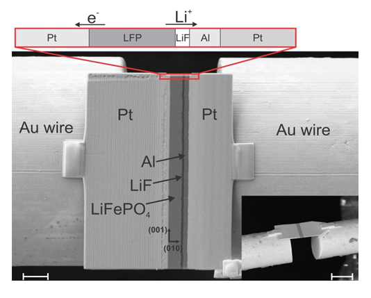 <strong><strong>Fig. 1: </strong></strong>SEM image of the micrometer-sized battery The all-solid-state thin film battery cell is fixed between the ends of two free-standing gold wires. During electrochemical delithiation the electron is transported to the left platinum contact, while the Lithium ion is transported through the electrolyte to the aluminum anode forming a lithium-aluminum alloy there. The small inset picture shows a side view of a similar thin film battery cell. Scale bar: 2 µm for the big SEM image, 10 µm for the small inset.