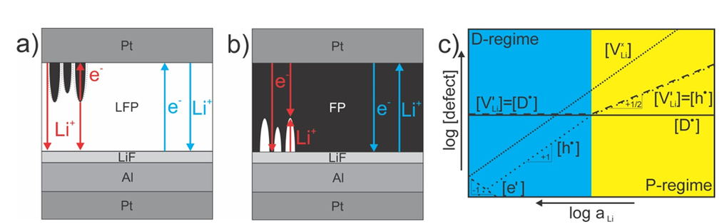 <strong>Fig. 3: </strong>Illustration of the phase formation requirement and Kröger-Vink diagram This figure shows a scheme for the delithiation of LFP (a) and lithiation of FP (b). The blue arrows in the images indicate that σ<sub>eon</sub> (LFP) vs. σ<sub>ion</sub> (LFP) (a) and σ<sub>eon</sub> (FP) vs. σ<sub>ion</sub> (FP) (b) determines on which side of the sample the (de)lithiation starts. The red arrows in both pictures clarify, that for a transport controlled (de)lithiation one would expect homogeneous growth of FP in LFP, while filament-like growth of LFP in FP, since σ<sub>ion</sub> (LFP) > σ<sub>eon</sub> (FP). (c) Kröger-Vink diagram illustrating the defect concentration as a function of lithium activity in LFP