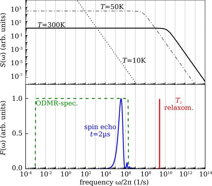 <strong>Fig. 2:</strong> Detection windows and spin noise frequencies: Spectral density <em>S</em>(ω) of the ferritin spin noise at different temperatures for an anisotropy barrier of <em>E</em><sub>A</sub> = 25 meV. The filter functions <em>F</em>(ω) of <em>T</em><sub>1</sub> relaxometry, two-pulse spin echo spectroscopy, and an empirical approximation for ODMR spectroscopy are depicted below.