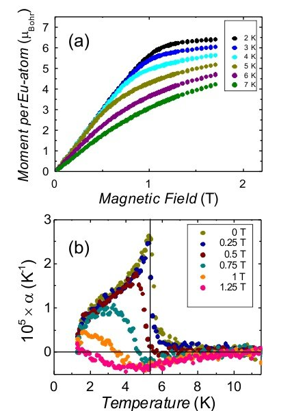 Fig. 2: (a) magnetic moment per Eu atom versus magnetic field at various temperatures in the antiferromagnetic regime. (b) Temperature dependence of the linear coefficient of thermal expansion of EuTiO3 measured at the indicated external magnetic fields. The vertical solid (black) line marks the Néel temperature.
