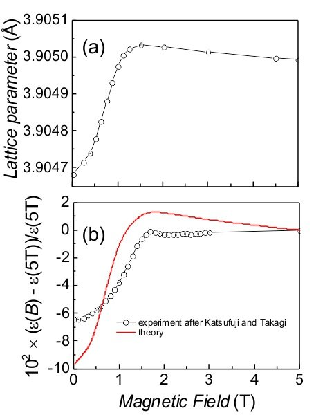 Fig. 3: (a) Lattice parameter of EuTiO3 at 2 K versus magnetic field. (b) The experimental and calculated dielectric anomaly in EuTiO3 at 2 K versus magnetic field.