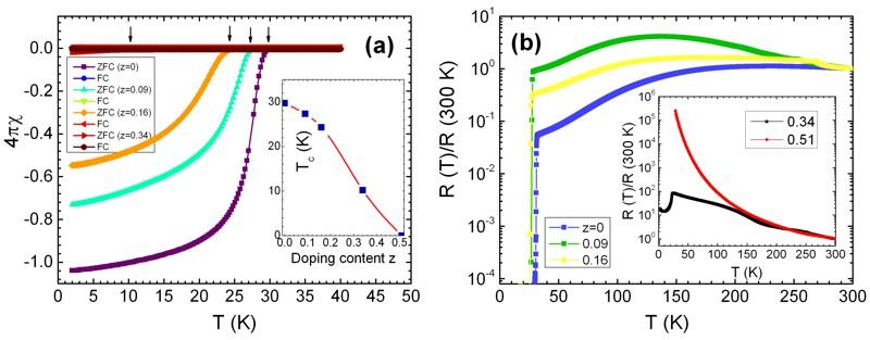 Fig. 2: (a) Temperature dependence of magnetic susceptibility of the K0.8Fe2Se2-zTez crystals with z = 0, 0.09, 0.16, and 0.34, respectively. Inset is the Te doping dependence of Tc. (b) Temperature dependence of normalized resistance in semi-log plot for z = 0, 0.09, and 0.16, respectively. Inset shows the data for z = 0.34 and 0.51, respectively.