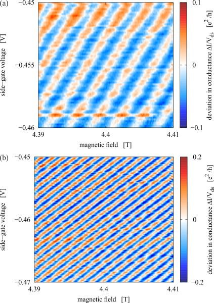 <strong>Fig. 2:</strong> Color-coded graph of the conductance modulations – measured at a source-drain voltage bias of <em>V</em><sub>DS</sub><em> = </em>25 µV – in the parameter space of the applied magnetic flux density and the depleted area around the center hole, tuned via the side-gate voltage, for the configuration of two constrictions. (a) Modulations with <em>h/e</em> periodicity for a conductance value of each constriction in between the <em>1e²/h </em>conductance plateau and pinch-off. (b) <em>h/</em>2<em>e </em>periodicity for a conductance value of each constriction set in between the 2<em>e²/h</em> and the 1<em>e²/h</em> conductance plateau.