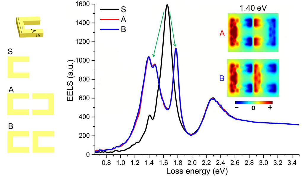 Numerical investigation of hybridization in coupled split-ring resonators