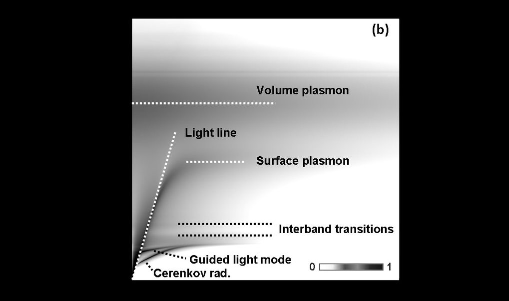Valence EELS, where the signal originates majorly from Coulomb interactions between the weakly bound outer-shell electrons and the incident beam, is of great academic interest. With the proper experimental set-up, the dispersion of the electronic excitations, such as guided mode, surface and bulk plasmons, can be directly measured. In this research VEELS in the SESAM will be employed to explore the spatial variation of the bandgap within multilayered structures and the properties of the dispersion within frequency-momentum (ω-q) space will be investigated.